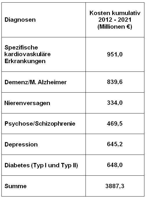 Krankheitskosten durch lärm-bedingte Erkrankungen im Bereich der Transversale Rotterdam-Genua (Basis: Krankheitskostenrechnungen des Statistischen Bundesamtes)