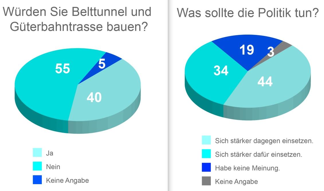 Umfrage2
